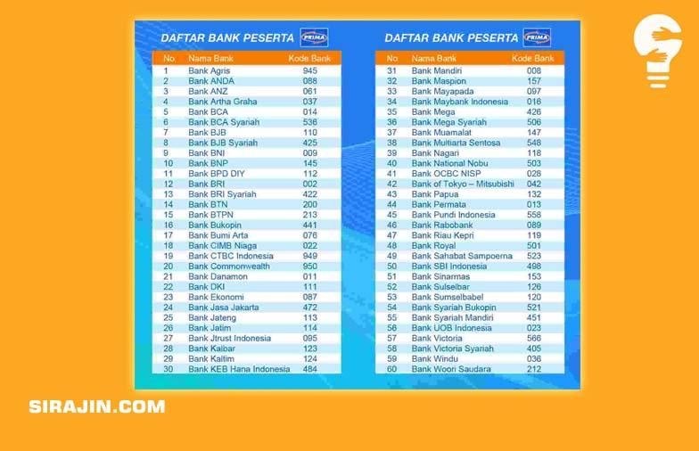 Daftar Kode Bank BRI, BNI, Mandiri Syariah & Semua Bank Lengkap