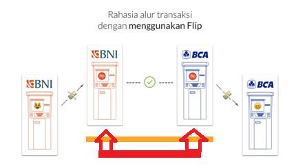 Cara Transfer Ke Bank Lain Tanpa Biaya Admin